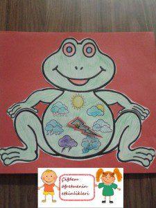 kurbağa hava grafiği2