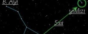 El fener ile yıldız haritaları